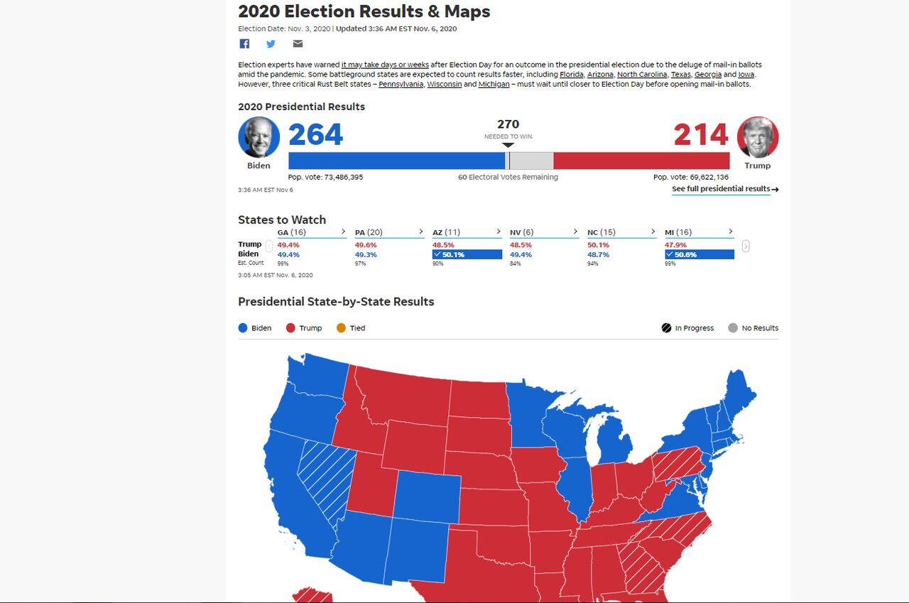 بایدن تاکنون ۲۶۴ رای الکترال و ترامپ ۲۱۴ رای کسب کردند